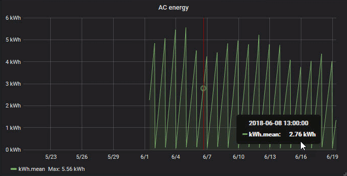 Grafana graph, AC daily power consumption