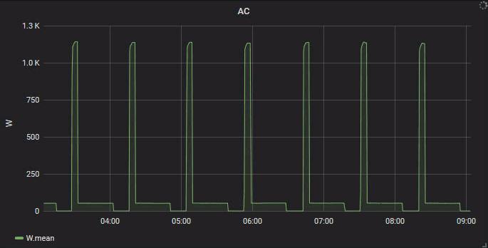 Grafana AC power consumption graph, six-hour window